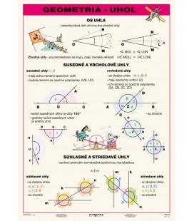 Geometria - uhol, prehľadová tabuľka A4